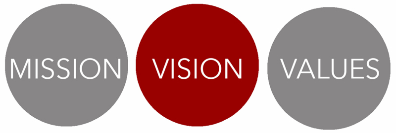 Mission Vision Values Banner 800x270